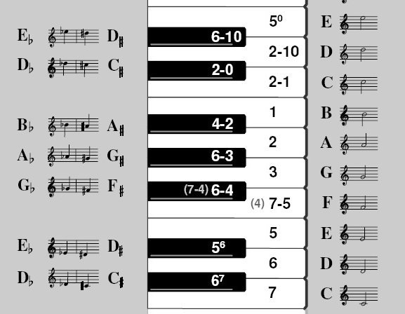 adam descant recorder fingeringchart